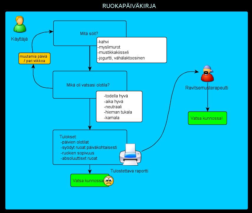 Ohjelmistosuunnittelu ja -kehitys